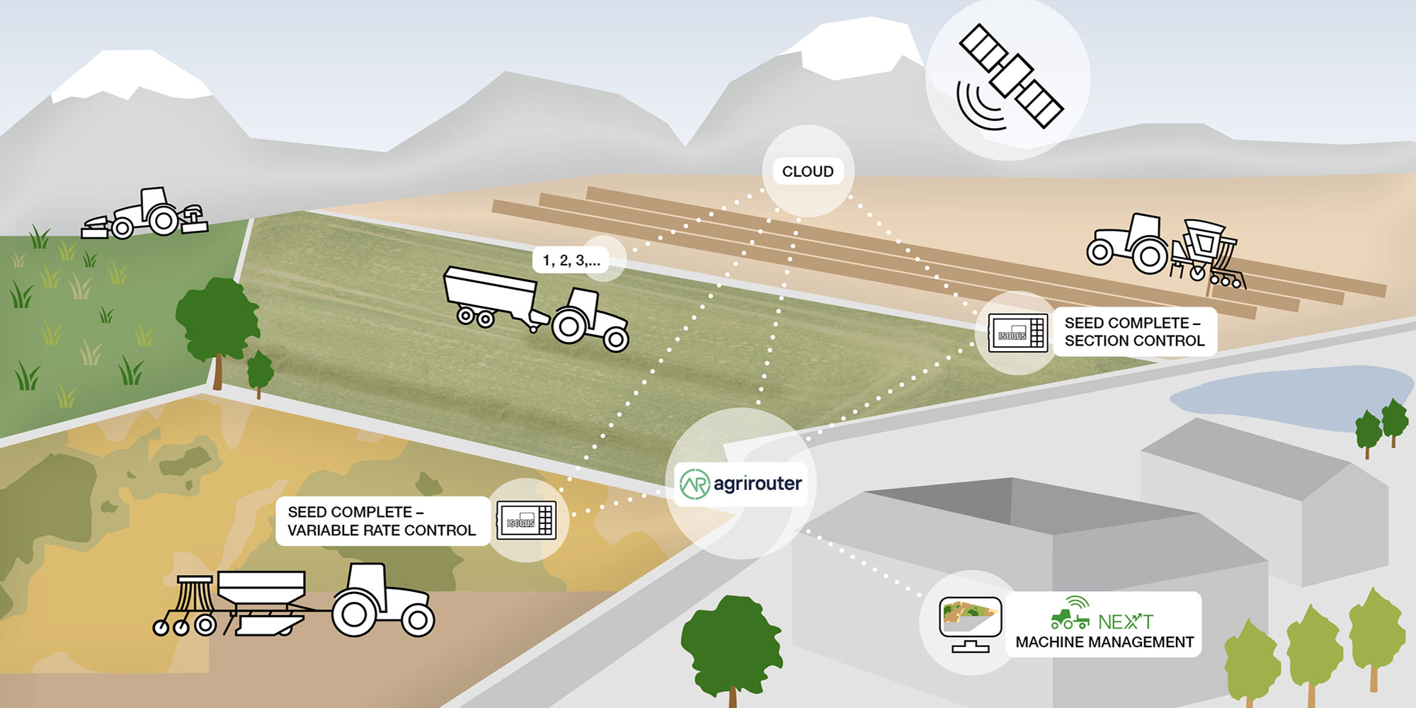 Produkte Digitale Landtechnik: Isobus, Intelligent operation, Soil & Seeds, Grassland & harvesting technology, Data management